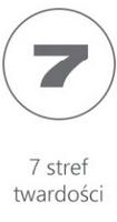 7 stref komfortu