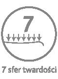 7 sfer twardości